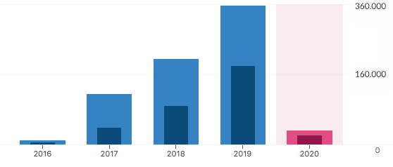 invest-in-Meenoza-2019