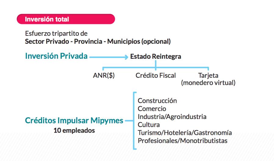 Mendoza Activa